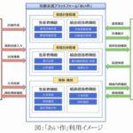 NTTデータ、営農支援プラットフォーム「あい作」を提供開始