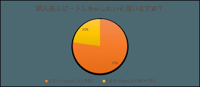 楽天のフリマアプリ「ラクマ」 人気農産物は米・みかん