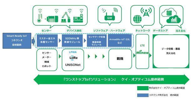 IoT事業分野において、 コネクシオとケイ・オプティコムが業務提携