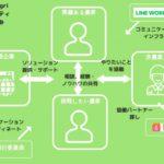 ワークスモバイルジャパン「LINE WORKS」ITで農業の可能性を広げるコンソーシアム「できる.agri」に参画
