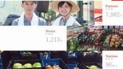 日本郵政キャピタル、農業総合研究所の株式を取得