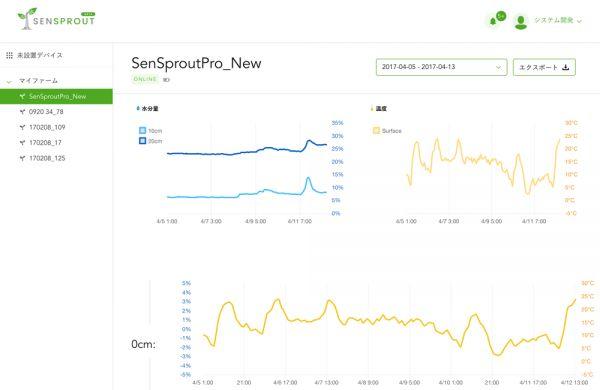 SenSprout、センサーシステムと栽培コンサルで収量アップ「高機能ビニールハウスソリューション」の販売開始