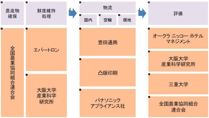 豊田通商・パナソニック・凸版印刷・JA全農など、鮮度維持技術を活用した生鮮食品輸出を実証
