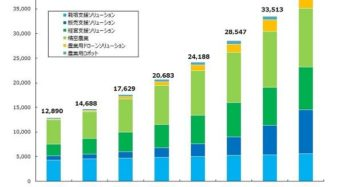 矢野経済、2017年の国内スマート農業市場は約130億円。24年には387億円まで拡大