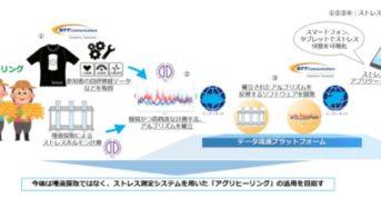 順天堂大学とNTT Com、農作業によるストレス軽減の実証にウェアラブル生体センサを利用