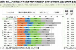 ヴァリューズ、中国人の食に対する意識と支出金額調査を実施。若い中国人カップルに向けた食品ギフトにチャンスあり?!