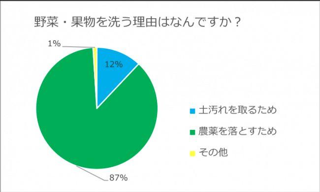 ランドリンク、ユーザーの9割が農薬は水では落ちないことを認知。農薬を落とすために野菜洗いへ
