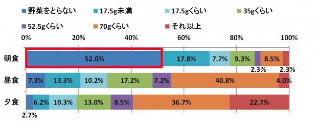 全国の小学生への調査。朝食に「野菜をとらない」子供が52.0%