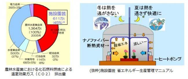 ヤマシンフィルタ、ナノファイバーを活用した農業用断熱資材を開発