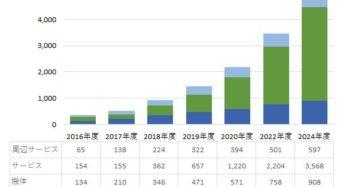 インプレス総研、国内ドローン市場を調査。2018年度の市場規模は931億円