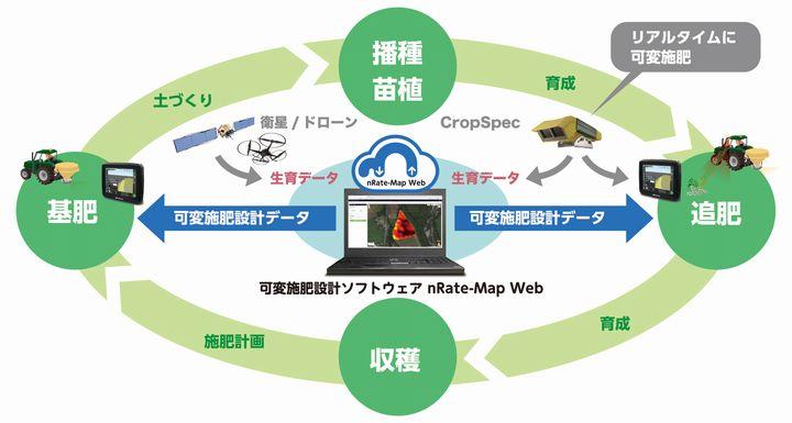 トプコン、施肥量を自動制御する「クラウド版の可変施肥・設計ソフトウエア」を発売
