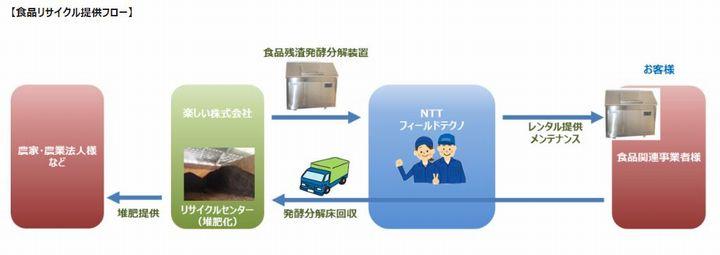 NTTフィールドテクノ、楽しい株式会社と提携し食品リサイクル事業を開始