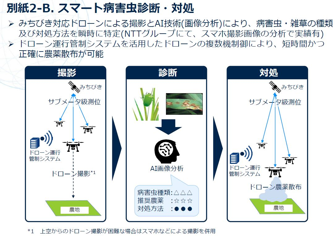 NTTグループなど、準天頂衛星みちびきに対応したドローンとAI技術を活用したスマート営農ソリューションの実証へ