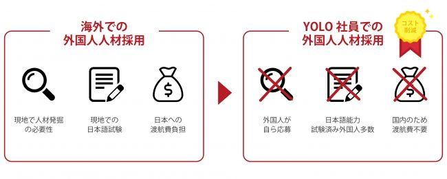 YOLO JAPAN、特定技能ビザに対応した外国人向け正社員求人サービス事前受付を開始