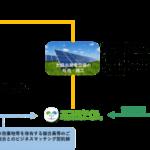 エコスタイルと農林中金が業務提携。全国のJA組合員に太陽光発電設備・ソーラーシェアリングを提供
