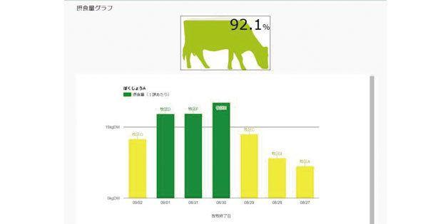 放牧管理ファームエイジ、牧草の成長量や牛の採食状況をデータ管理「グラスファーム」を開始