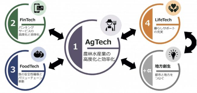 JAグループ、農業ベンチャーを支援。イノ ベーションラボ「AgVenture Lab」を東京に開設