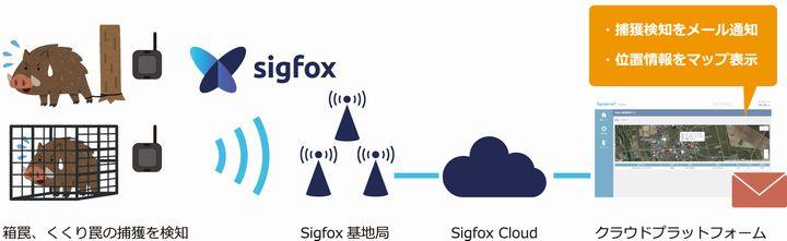 平川市とjwp、省電力広域無線技術「Sigfox」による鳥獣捕獲検知システムの導入実証へ