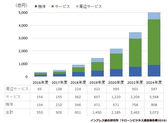 FLIGHTSと東京海上日動が連携、複数メーカーに対応した「WEB加入型ドローン保険」スタート