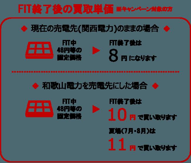 和歌山電力「卒FIT太陽光買取」10円/kWh~全国初の節電&地産地消キャンペーン関西圏にて開始