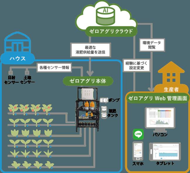 JA三井リース、AI潅水施肥システム「ゼロアグリ」を開発するルートレック・ネットワークスと資本業務提携