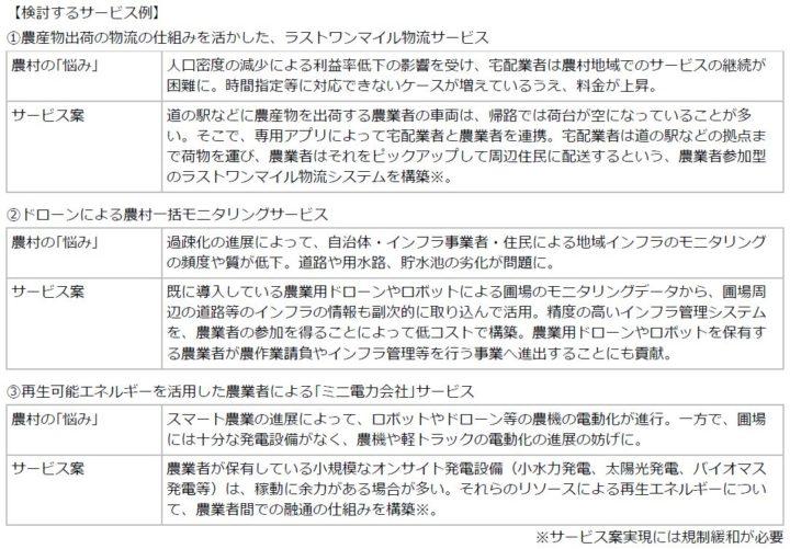 日本総研、農村全体をデジタル化。農村デジタルトランスフォーメーション協議会を設立