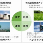 ベジタリア・東洋新薬など、メッシュ気象データを活用した「大麦若葉」のスマート農業化へ