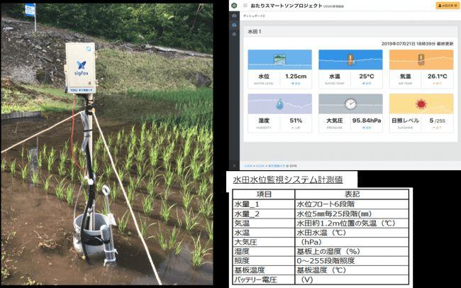 東京電機大・学生アイデアの社会実装、水田IoTを活用した水位監視システムを長野県小谷村に実証導入