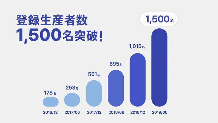 生産者と消費者を直接繋ぐ「ポケットマルシェ」登録生産者数が1,500名を突破