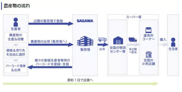 農業総研と佐川急便、佐川急便施設を活用した農産物出荷用の集荷場を開設