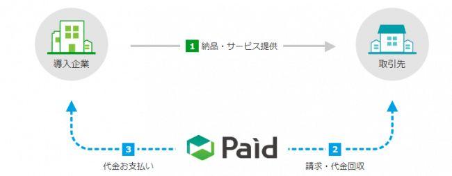 """新サービスの """"卸売市場""""アプリ「ラクーザ」にBtoB後払い決済「Paid」を導入"""