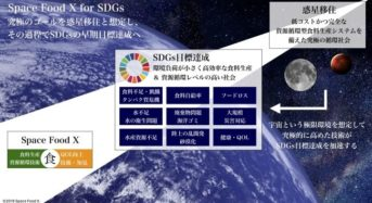 Space Food Xが2050年に向けた長期シナリオ1.0を発表。宇宙での食料生産技術が課題の一つ