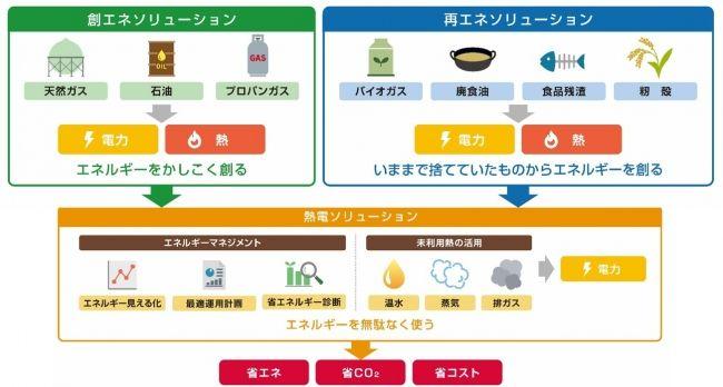 ヤンマーエネルギーシステム、廃棄物を活用したバイオマス発電などの新事業を拡大