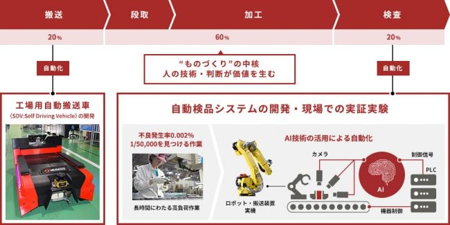 武蔵精密工業、農業用小型電動トラクターを開発する米国ベンチャー「Zimeno社」へ出資