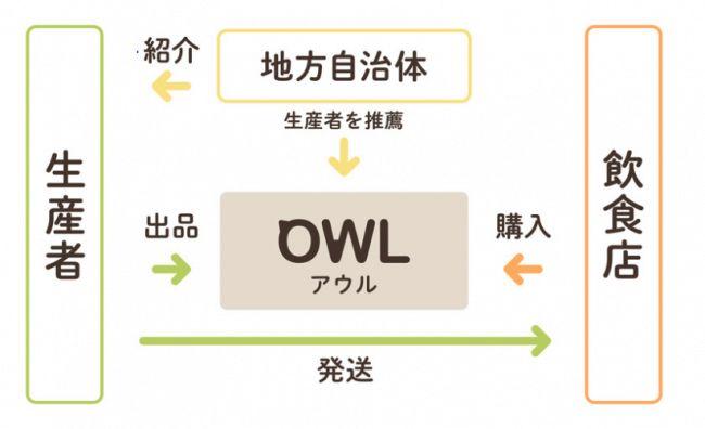 ふるさと納税などのノウハウを生かし、農産物のオンライン・マーケットプレイス「OWL アウル」を開始