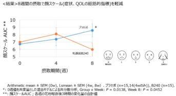 大塚製薬、乳酸菌B240の抗アレルギー作用について日本花粉学会で発表