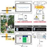JA全農・NTT東日本など、植物工場にて農作業者の健康管理・労務管理に関する実証実験へ