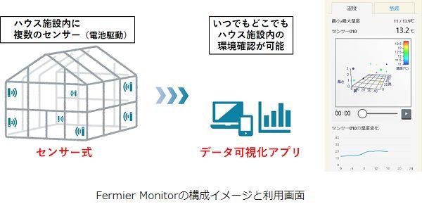 NTTテクノクロス、ハウス施設内の温度・湿度を見える化する「Fermier Monitor」を販売