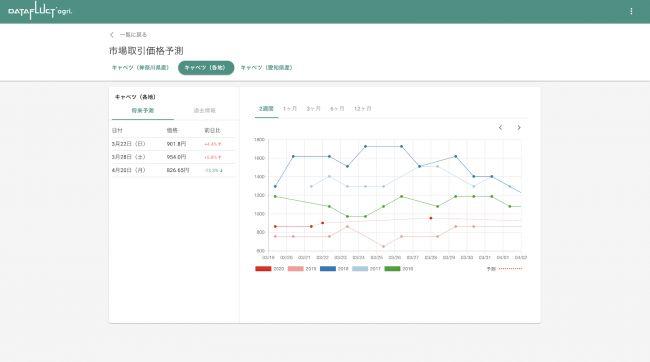 DATAFLUCT、衛星データや市場価格の機械学習により「野菜の仕入れ価格」を予測