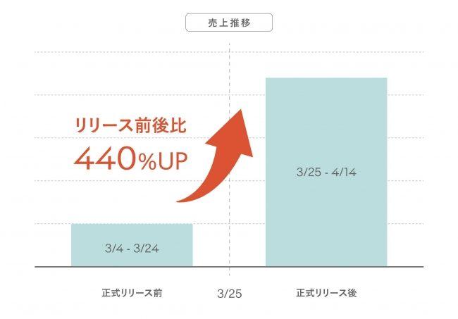 定額制パーソナルスムージー「GREEN SPOON」正式リリース後の売上率が440%増