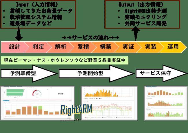 テラスマイル、スマート農業時代の農業経営者を支援「RightARM 出荷予測実証サービス」を開始
