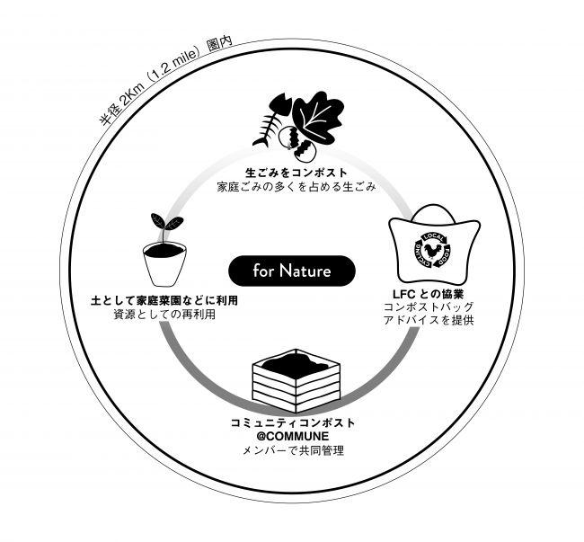 4Nature、家庭の生ごみから堆肥にするコンポストのコミュニティ運営プロジェクトを開始