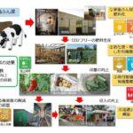 NTT東日本とバイオマスリサーチによる合弁会社を設立。畜産向けのバイオガスプラントの開発へ