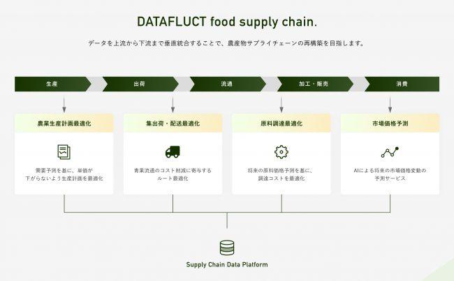 "DATAFLUCT、青果物のサプライチェーン""をビッグデータの活用によって垂直統合・青果物の需要を予測"