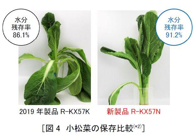 日立「ぴったりセレクト」に、野菜の保存性能を向上させた大容量冷蔵庫「KXタイプ」を販売