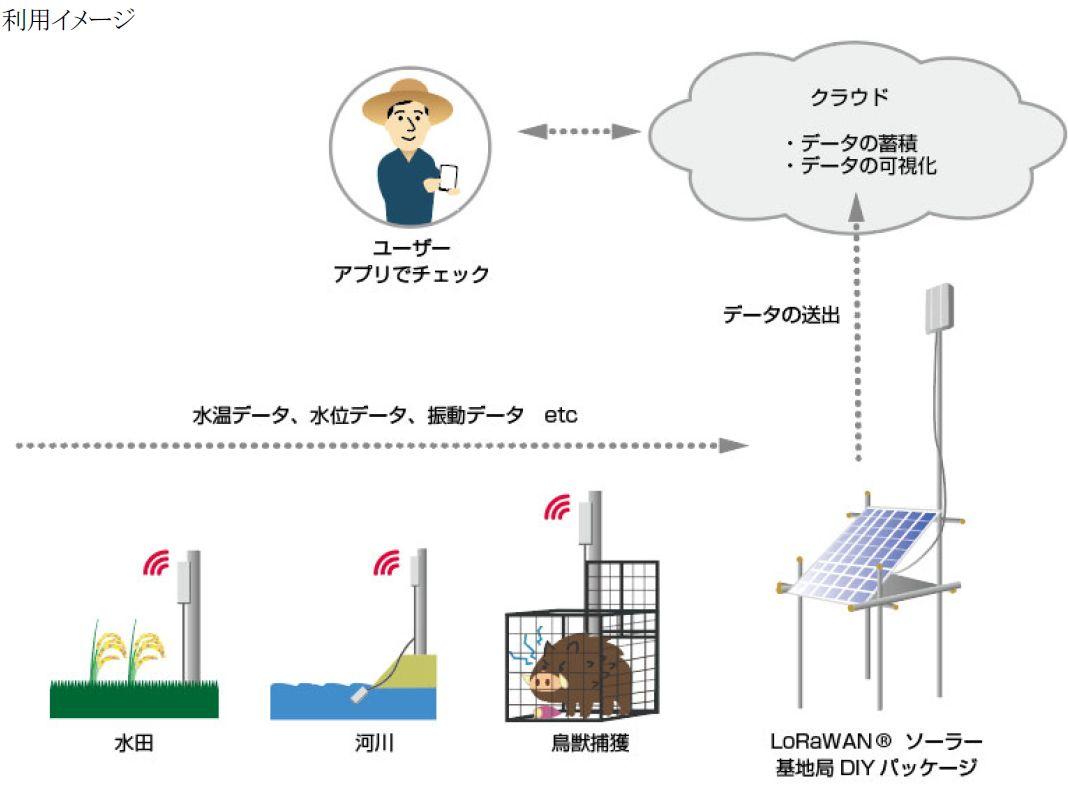IIJとカウスメディア、農業IoTシステム向けに太陽光充電のDIYキットを販売開始