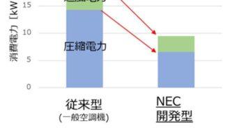 NECとNTT Com、データセンター内の空調・冷却システムの開発へ。消費電力を半減できることを実証