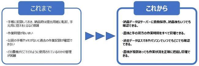 ライブリッツ、カワサキ機工の農機と連携。茶葉生産情報管理サービスを共同開発