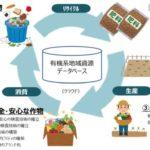 ウエルクリエイト・NTT西日本グループ等、食品残渣などを堆肥へリサイクルする実証事業を開始