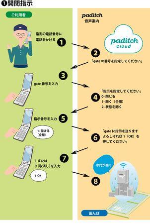 スマート水田サービス「paditch」(パディッチ) シニア世代の要望を受けガラケー対応開始